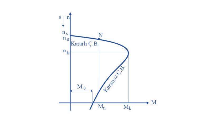 Asenkron Motor Hız - Moment Karakteristiği