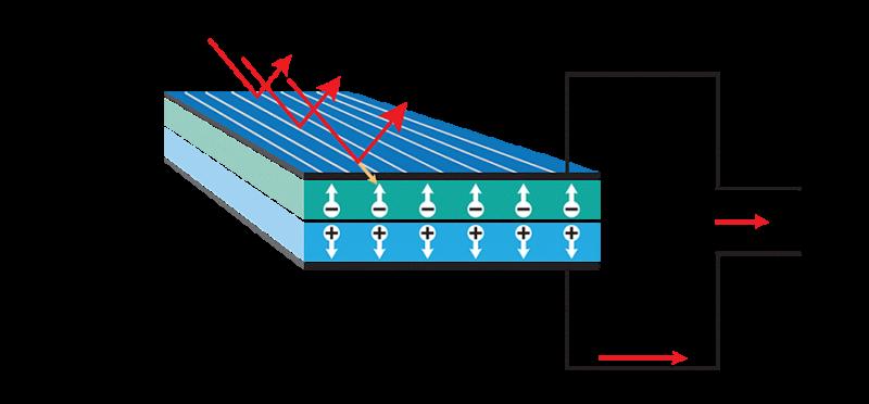 Güneş Pili Çalışma Sistemi